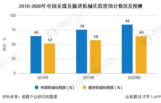 2010-2020年中国采煤及掘进机械化程度统计情况及预测