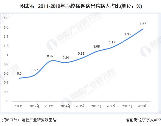 图表4:2011-2019年心绞痛疾病出院病人占比(单位:%)