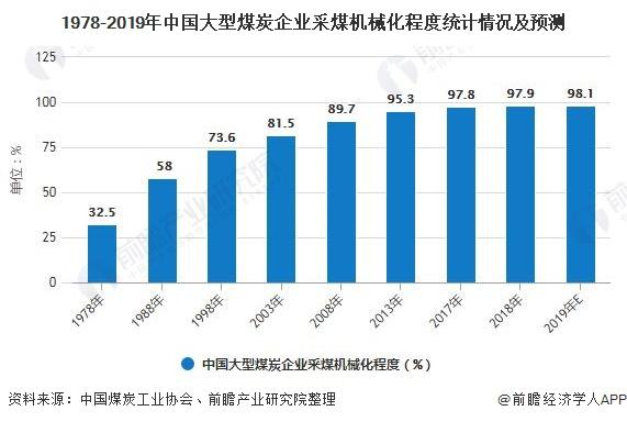 1978-2019年中国大型煤炭企业采煤机械化程度统计情况及预测