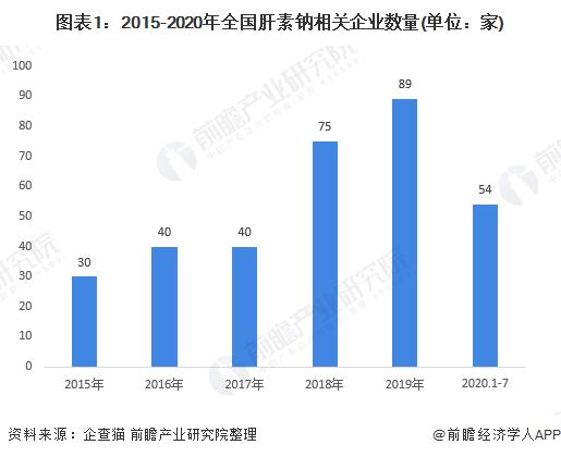 图表1:2015-2020年全国肝素钠相关企业数量(单位:家)