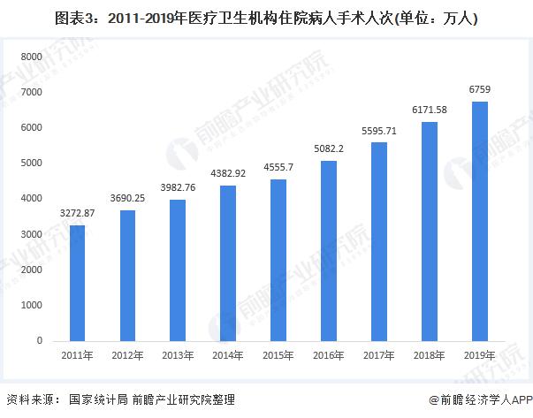 图表3:2011-2019年医疗卫生机构住院病人手术人次(单位:万人)