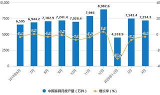 2020年1-4月中国家具行业市场分析:累计产量将近2.4亿件