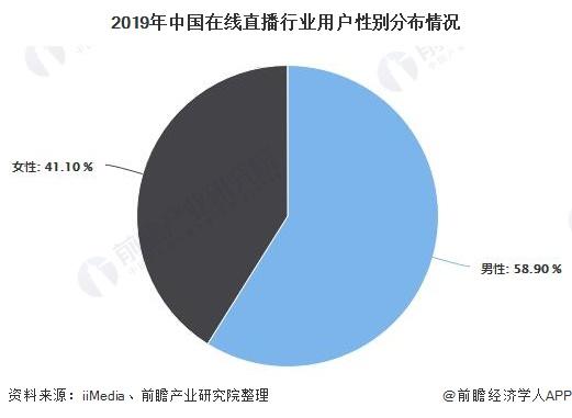 2019年中国在线直播行业用户性别分布情况
