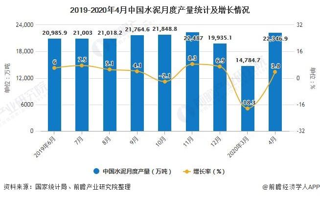 2019-2020年4月中国水泥月度产量统计及增长情况