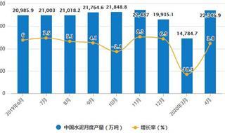 2020年1-4月中国水泥行业市场分析:累计产量突破5亿吨