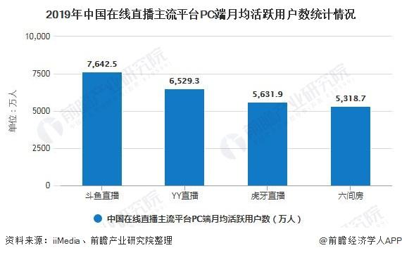 2019年中国在线直播主流平台PC端月均活跃用户数统计情况