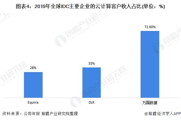 图表4:2019年全球IDC主要企业的云计算客户收入占比(单位:%)