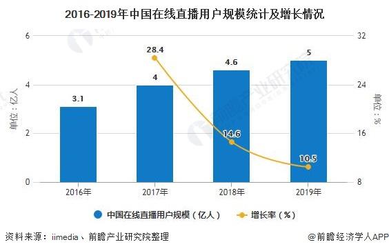 2016-2019年中国在线直播用户规模统计及增长情况