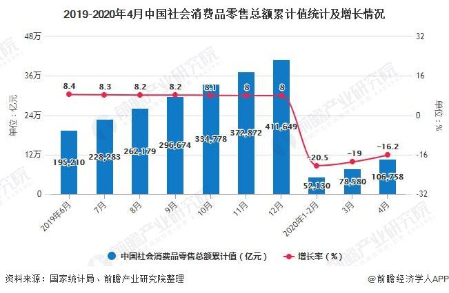 2019-2020年4月中国社会消费品零售总额累计值统计及增长情况
