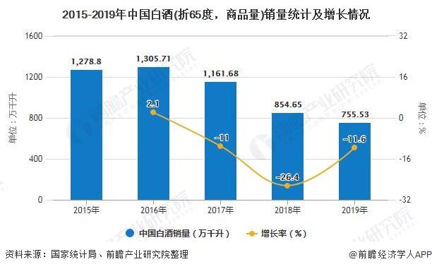 2015-2019年中国白酒(折65度,商品量)销量统计及增长情况