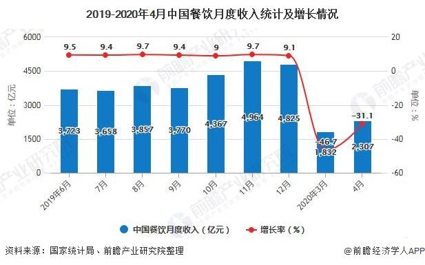 2019-2020年4月中国餐饮月度收入统计及增长情况