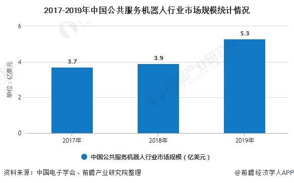 2017-2019年中国公共服务机器人行业市场规模统计情况