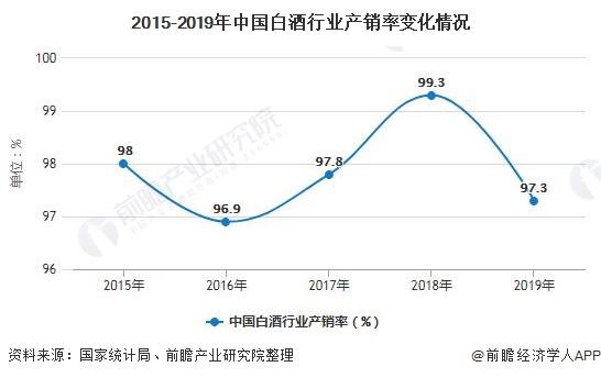 2015-2019年中国白酒行业产销率变化情况