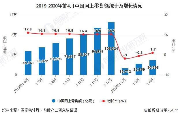 2019-2020年前4月中国网上零售额统计及增长情况