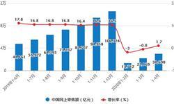 2020年1-4月中国零售行业市场分析:<em>社会消费品</em><em>零售总额</em>突破10万亿元