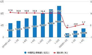 2020年1-4月中国零售行业市场分析:社会消费品零售总额突破10万亿元