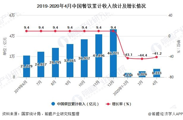2019-2020年4月中国餐饮累计收入统计及增长情况