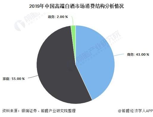 2019年中国高端白酒市场消费结构分析情况
