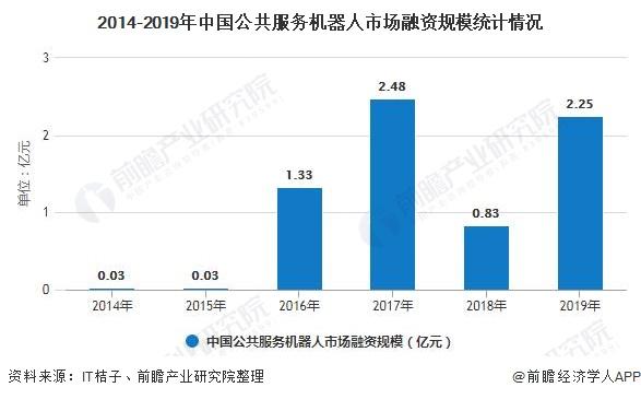 2014-2019年中国公共服务机器人市场融资规模统计情况