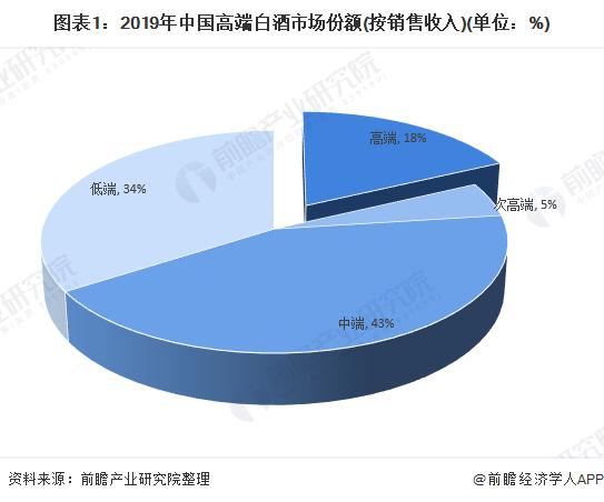 图表1:2019年中国高端白酒市场份额(按销售收入)(单位:%)