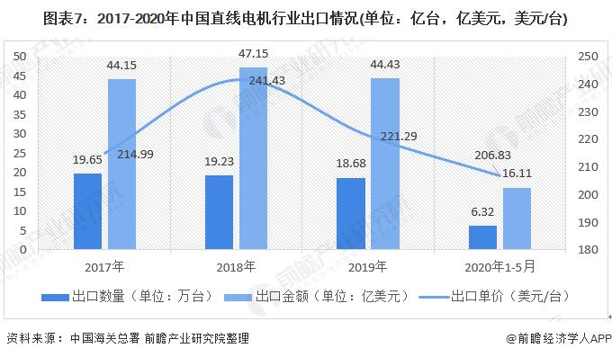 图表7:2017-2020年中国直线电机行业出口情况(单位:亿台,亿美元,美元/台)