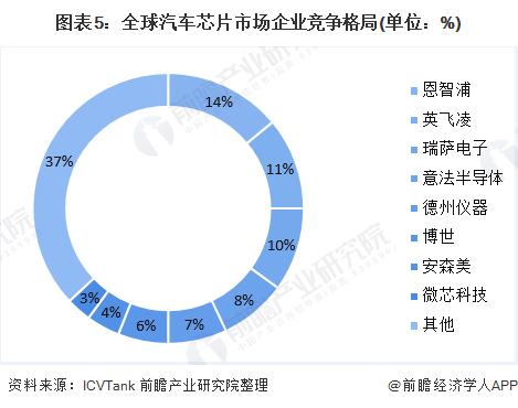 图表5:全球汽车芯片市场企业竞争格局(单位:%)