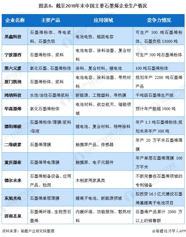图表8:截至2019年末中国主要石墨烯企业生产情况