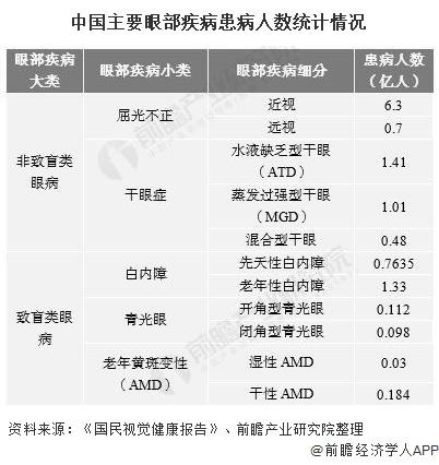 中国主要眼部疾病患病人数统计情况