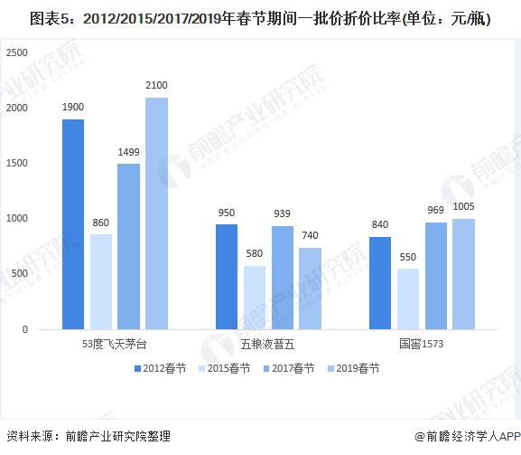 图表5:2012/2015/2017/2019年春节期间一批价折价比率(单位:元/瓶)