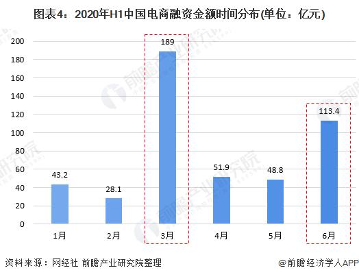 图表4:2020年H1中国电商融资金额时间分布(单位:亿元)