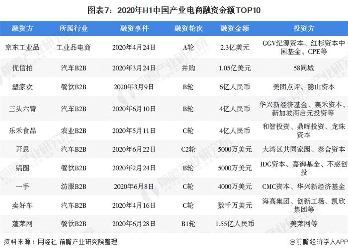 图表7:2020年H1中国产业电商融资金额TOP10