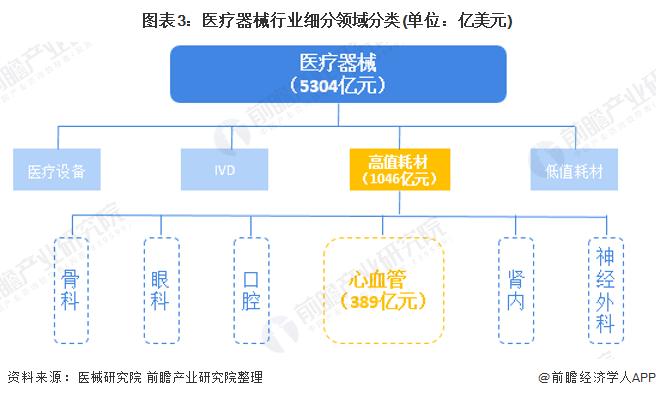 图表3:医疗器械行业细分领域分类(单位:亿美元)