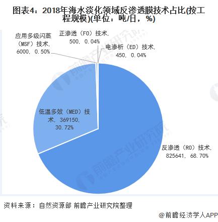 图表4:2018年海水淡化领域反渗透膜技术占比(按工程规模)(单位:吨/日,%)