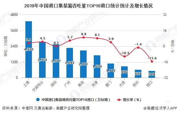 2019年中国港口集装箱吞吐量TOP10港口统计统计及增长情况