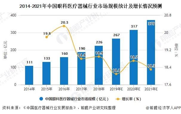 2014-2021年中国眼科医疗器械行业市场规模统计及增长情况预测