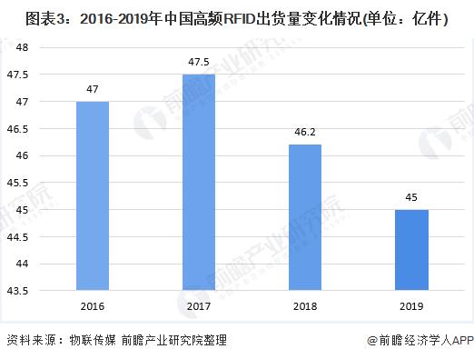 图表3:2016-2019年中国高频RFID出货量变化情况(单位:亿件)