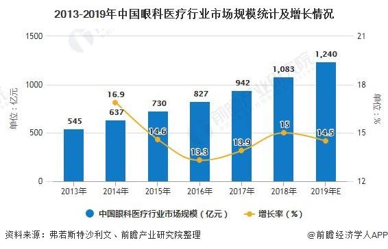 2013-2019年中国眼科医疗行业市场规模统计及增长情况