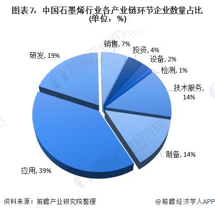 图表7:中国石墨烯行业各产业链环节企业数量占比(单位:%)