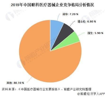 2019年中国眼科医疗器械企业竞争格局分析情况