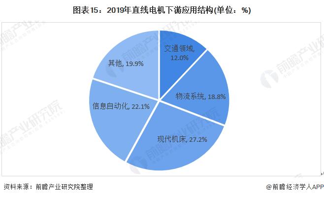 图表15:2019年直线电机下游应用结构(单位:%)