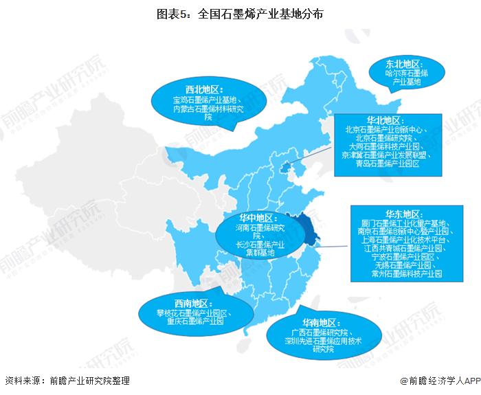 图表5:全国石墨烯产业基地分布