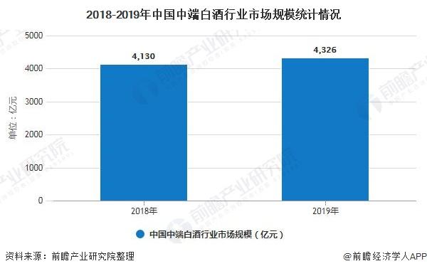 2018-2019年中国中端白酒行业市场规模统计情况