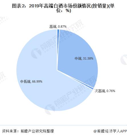 图表2:2019年高端白酒市场份额情况(按销量)(单位:%)
