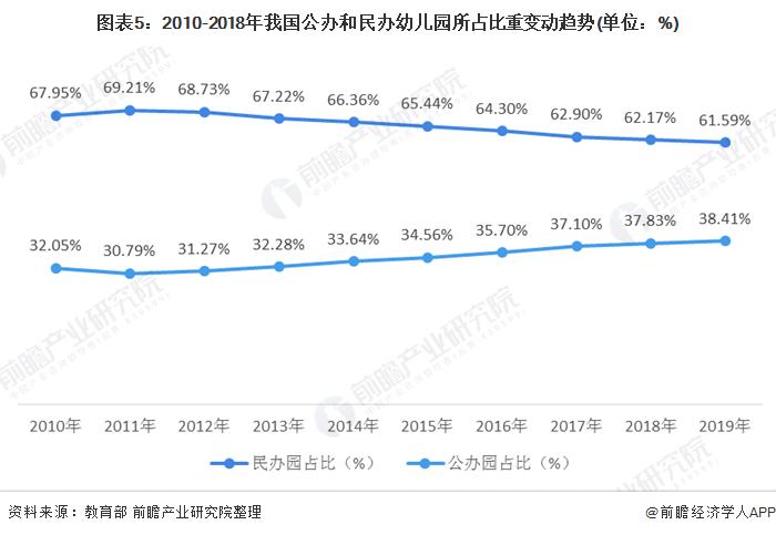 图表5:2010-2018年我国公办和民办幼儿园所占比重变动趋势(单位:%)