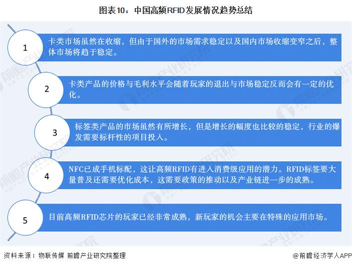 图表10:中国高频RFID发展情况趋势总结