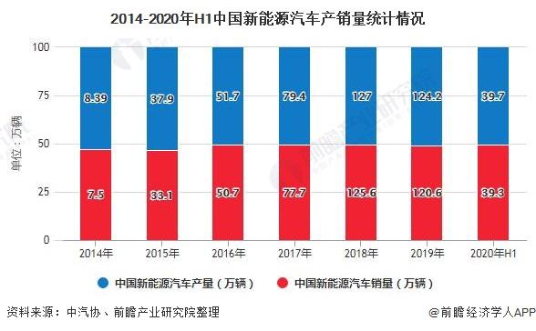 2014-2020年H1中国新能源汽车产销量统计情况
