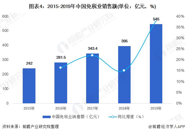 图表4:2015-2019年中国免税业销售额(单位:亿元,%)