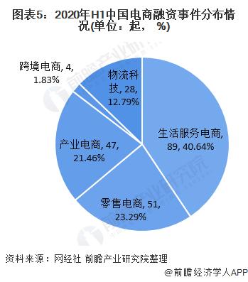 图表5:2020年H1中国电商融资事件分布情况(单位:起, %)