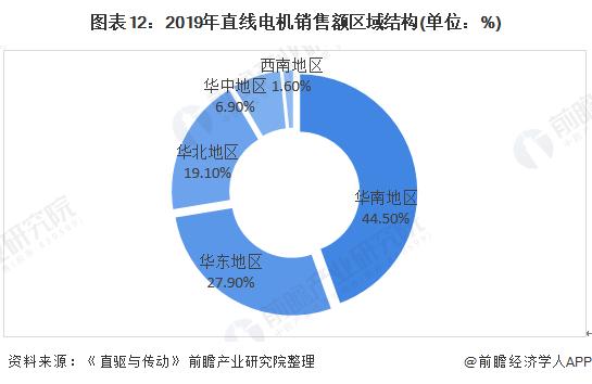 图表12:2019年直线电机销售额区域结构(单位:%)