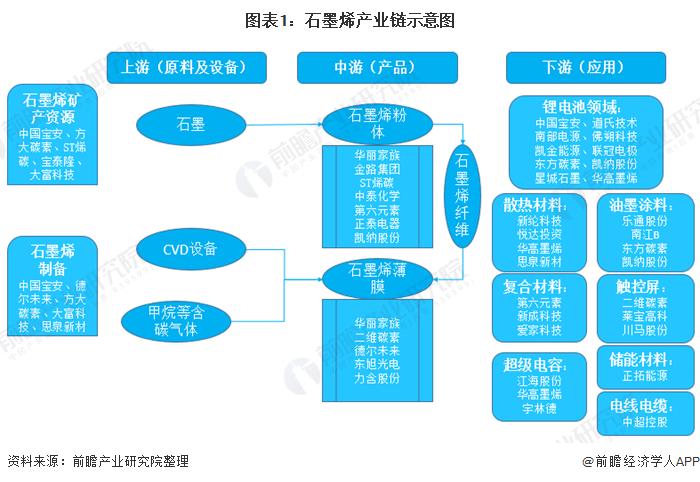 图表1:石墨烯产业链示意图